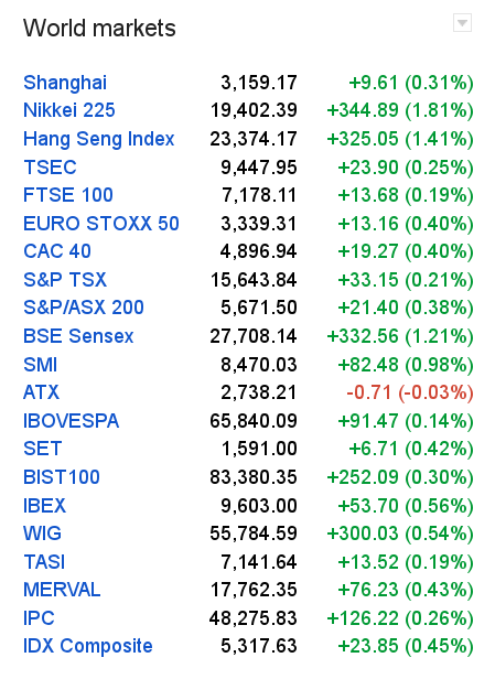 World-financial-indices-2017jan26