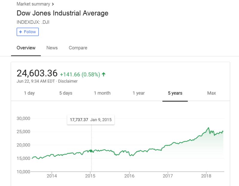 Dow-jones-5-year