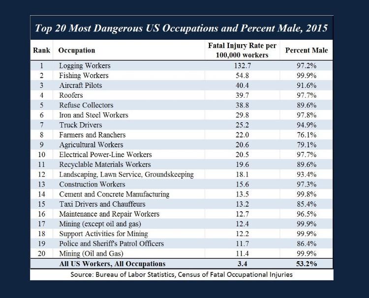 Dangerous-occupations