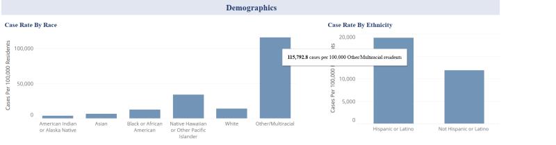 Pestilence demographics Sevier County 2021sep26